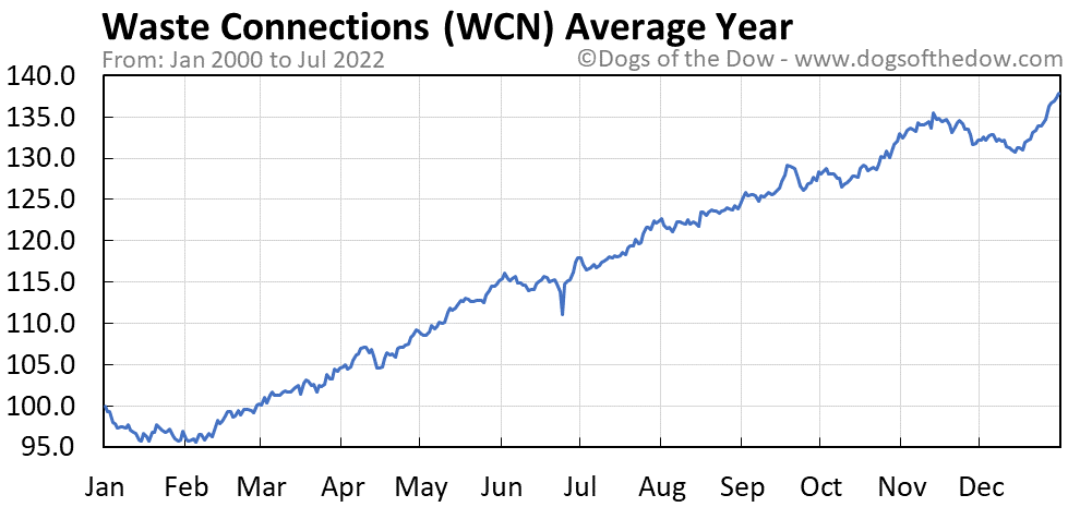 WCN average year chart