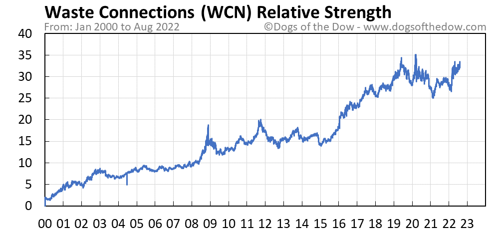 WCN relative strength chart