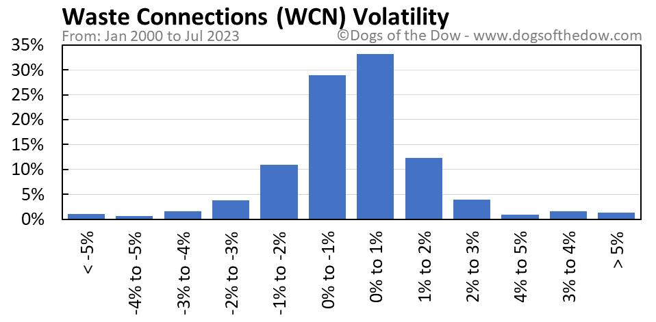 WCN volatility chart