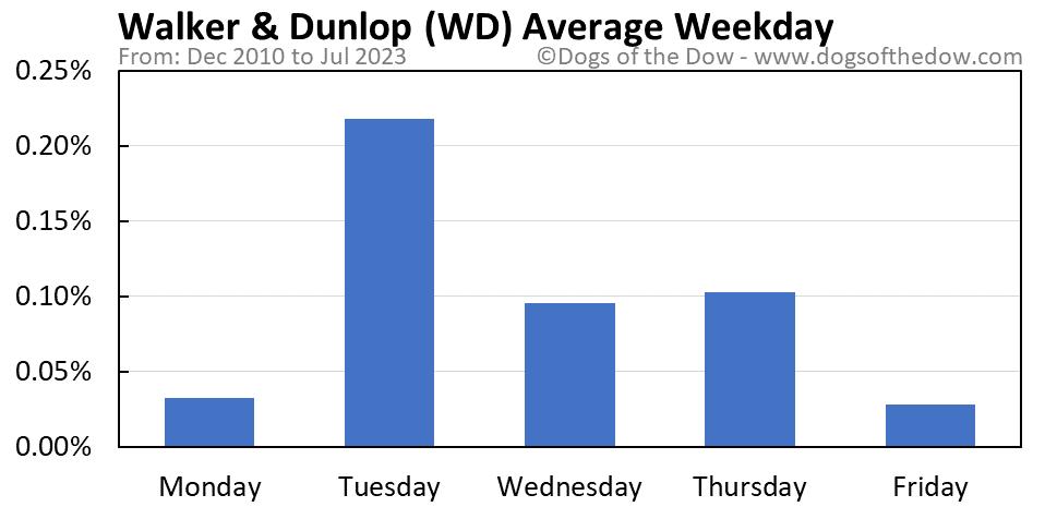 WD average weekday chart