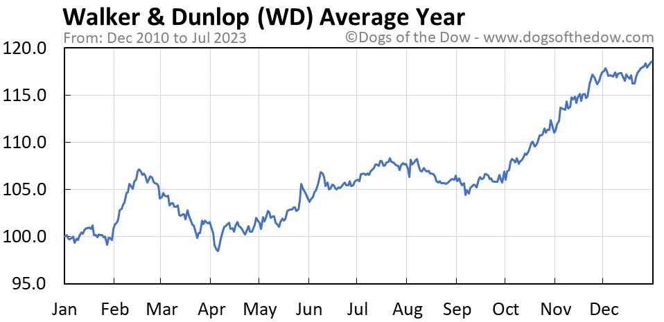 WD average year chart