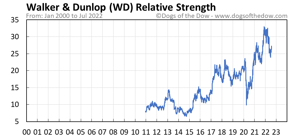 WD relative strength chart