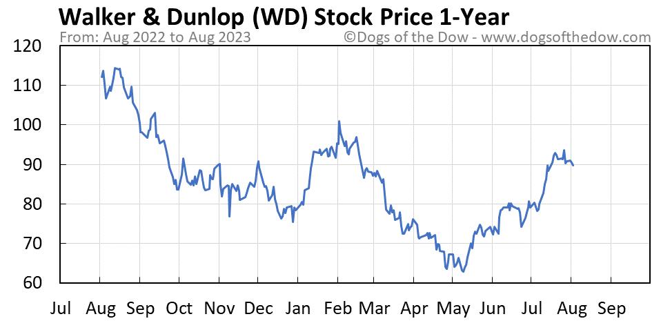 WD 1-year stock price chart