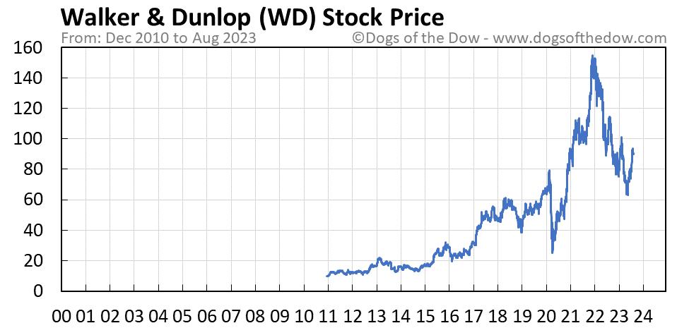 WD stock price chart