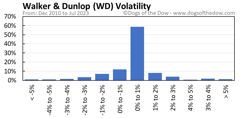 WD volatility chart