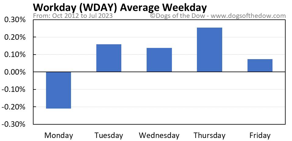 WDAY average weekday chart