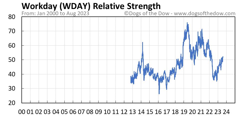WDAY relative strength chart