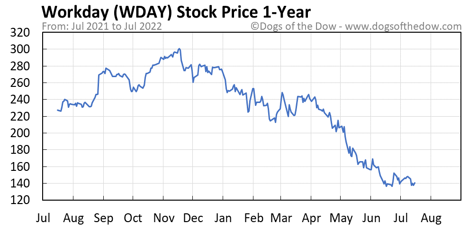 WDAY 1-year stock price chart