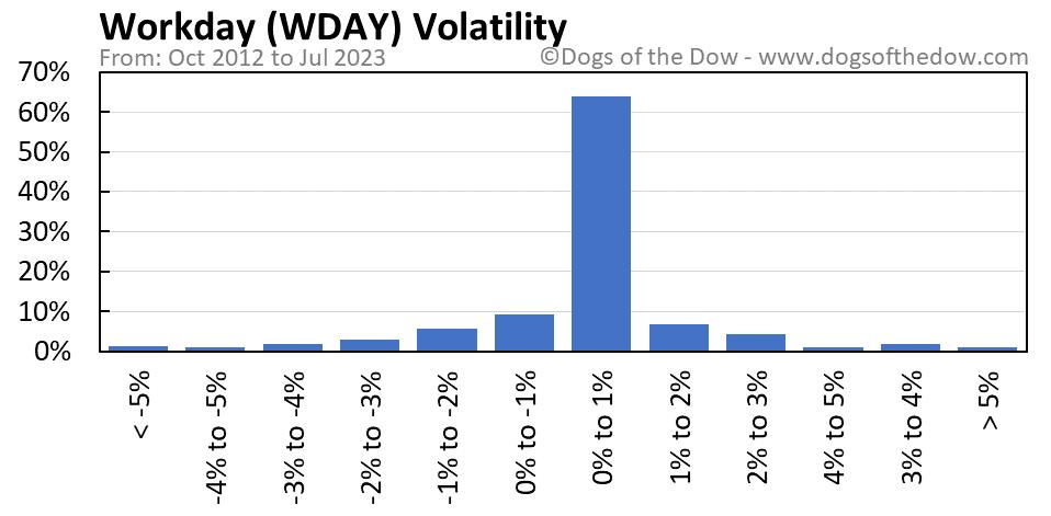 WDAY volatility chart