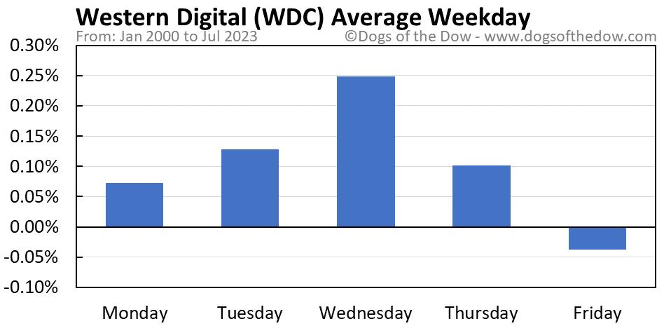 WDC average weekday chart
