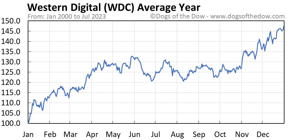 WDC average year chart