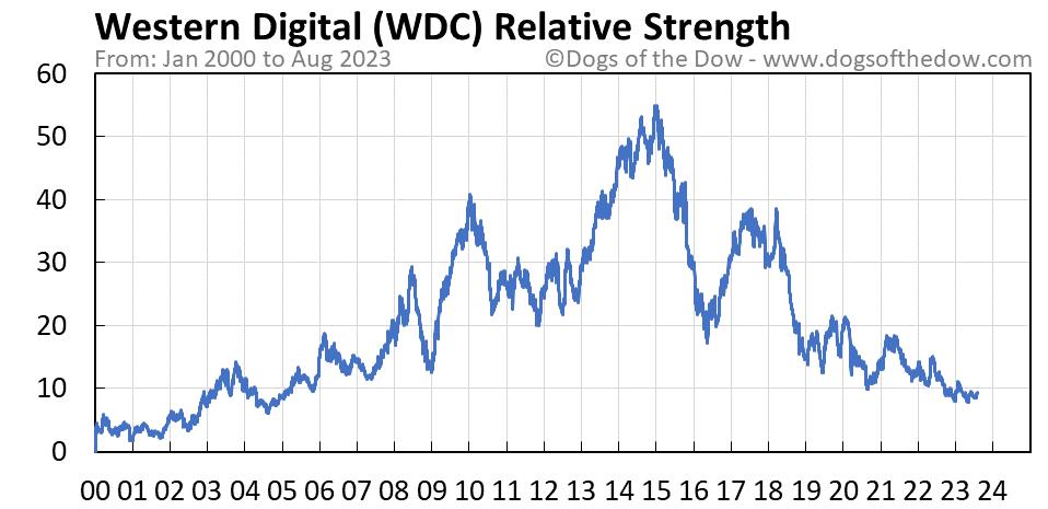 WDC relative strength chart