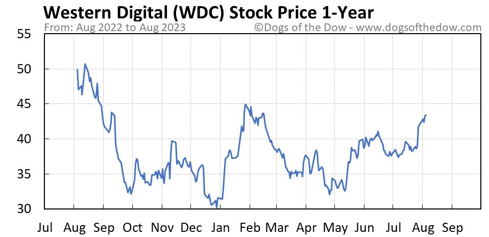 WDC 1-year stock price chart