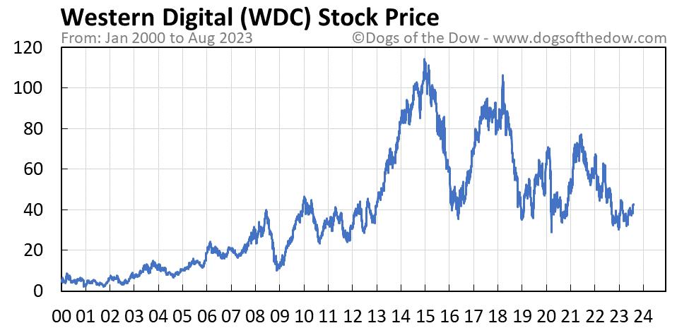 WDC stock price chart