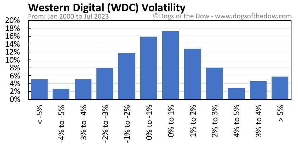WDC volatility chart