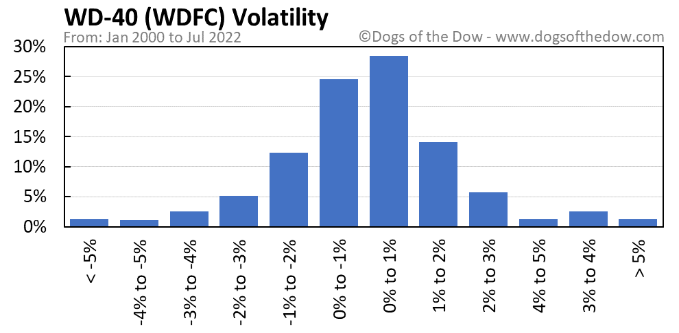 WDFC volatility chart