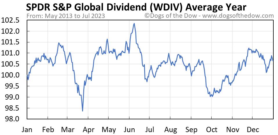 WDIV average year chart