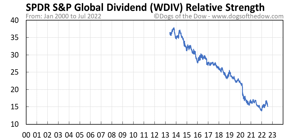 WDIV relative strength chart