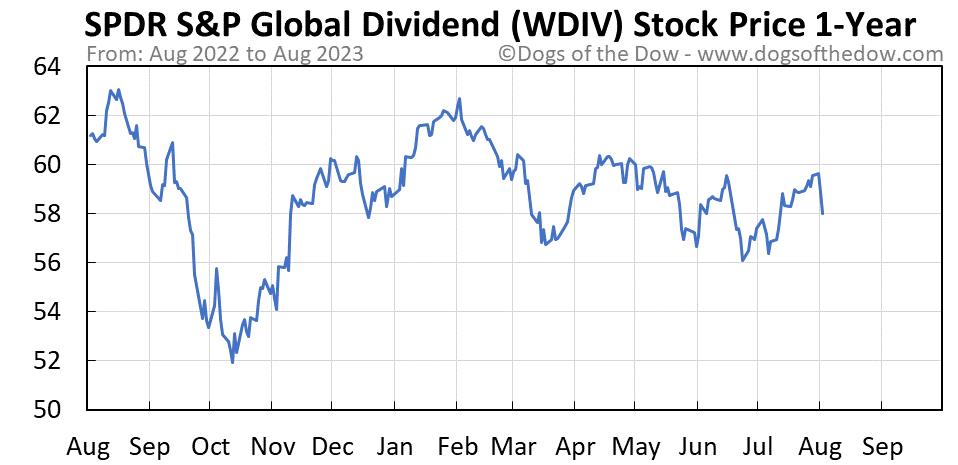 WDIV 1-year stock price chart