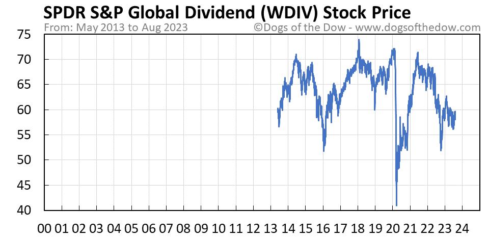 WDIV stock price chart