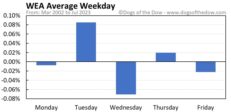 WEA average weekday chart