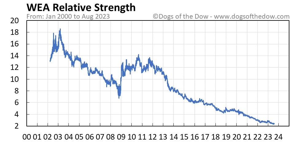 WEA relative strength chart