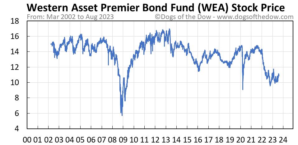 WEA stock price chart