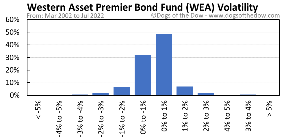 WEA volatility chart