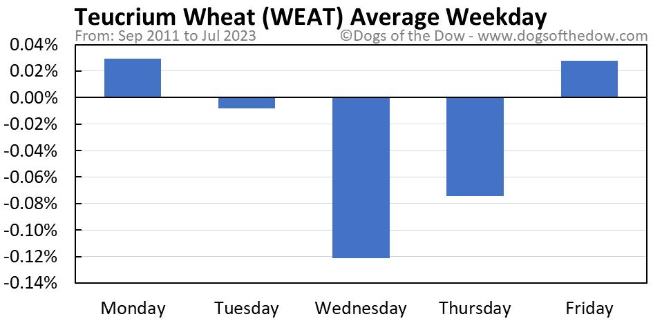 WEAT average weekday chart