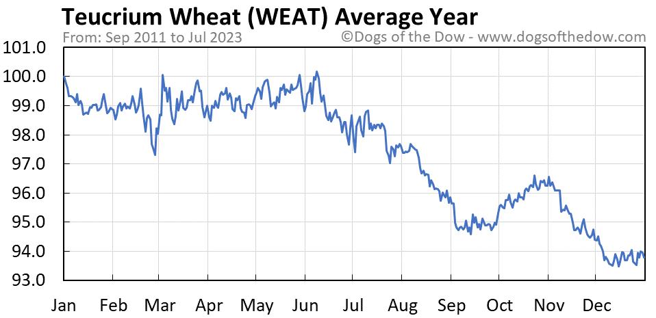 WEAT average year chart