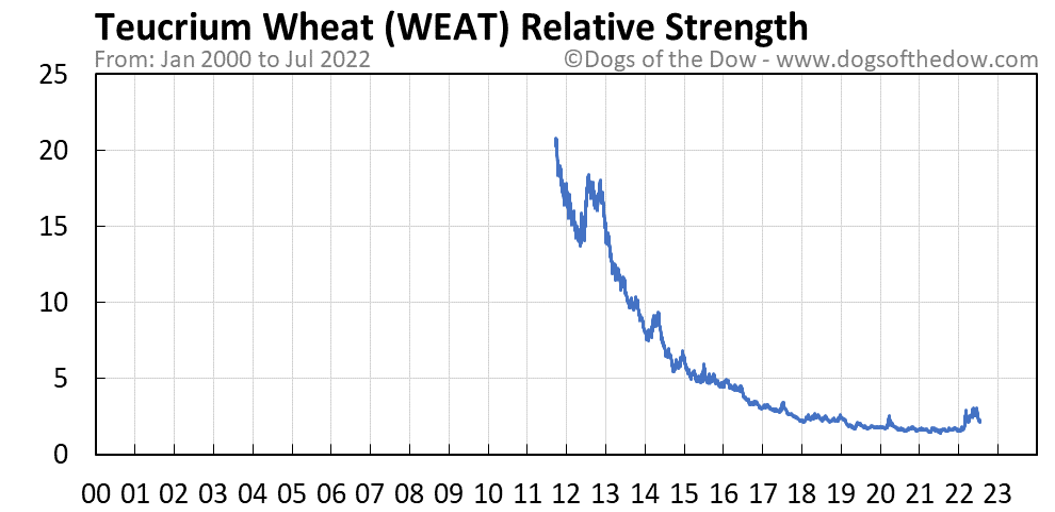 WEAT relative strength chart