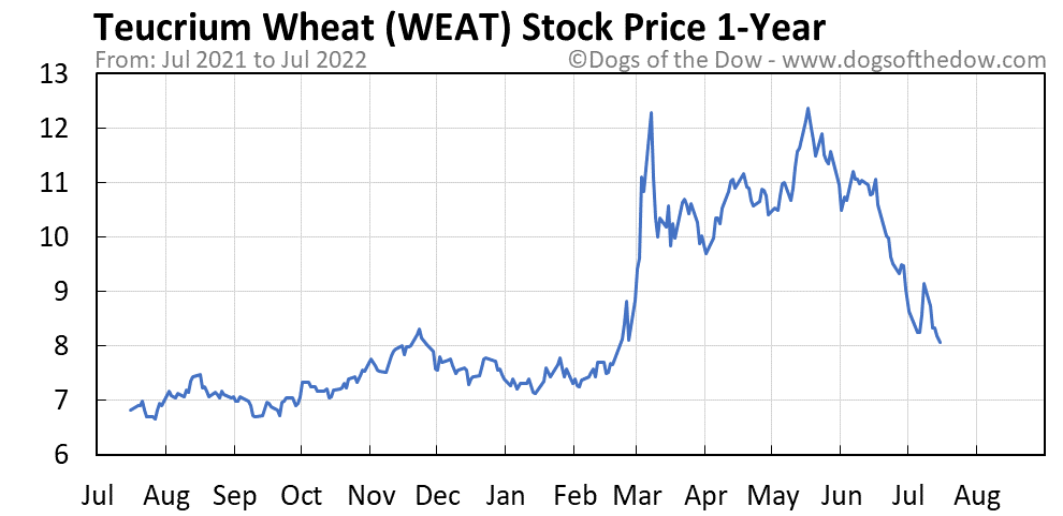 WEAT 1-year stock price chart