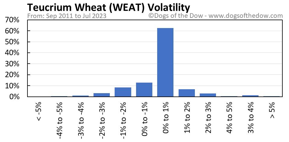 WEAT volatility chart