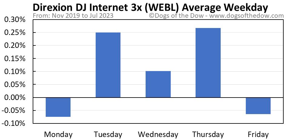 WEBL average weekday chart
