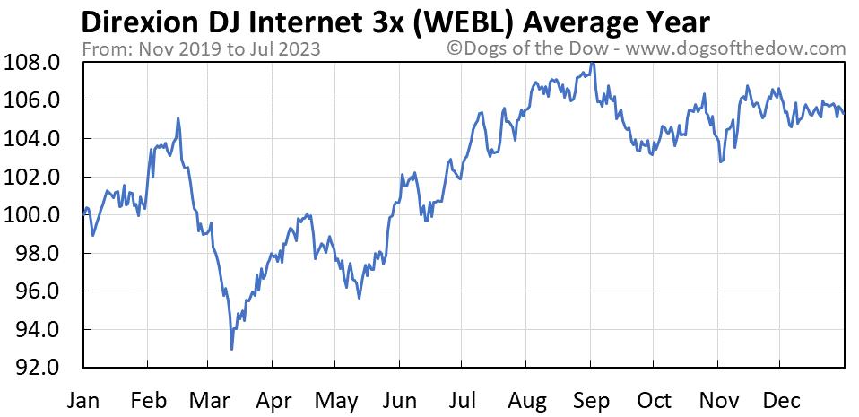 WEBL average year chart