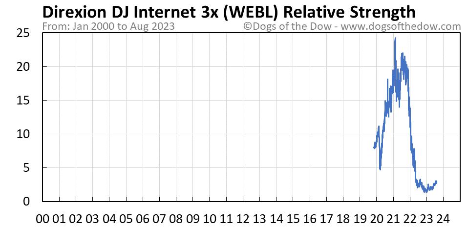 WEBL relative strength chart