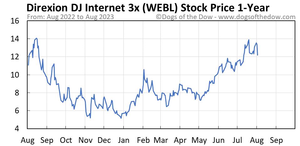 WEBL 1-year stock price chart