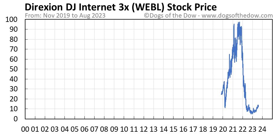 WEBL stock price chart