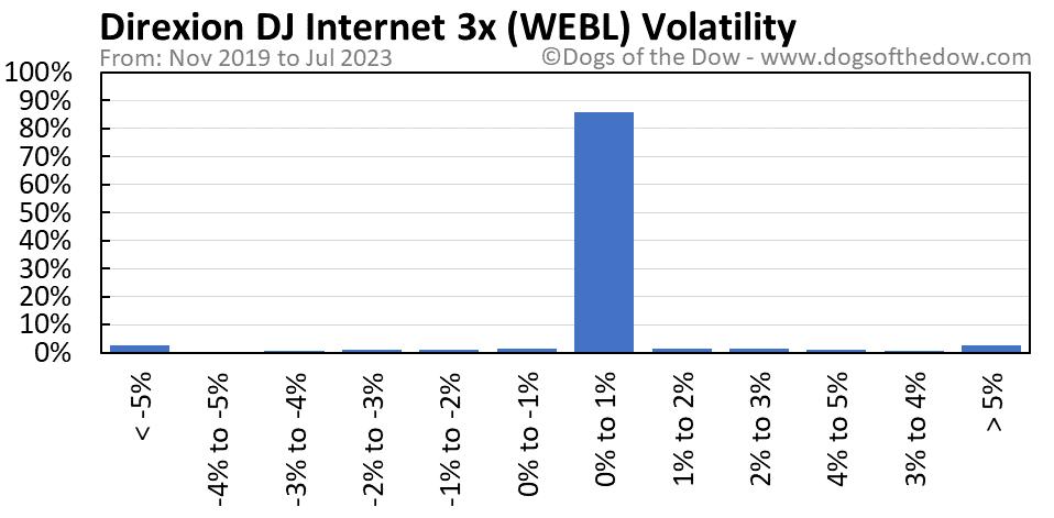 WEBL volatility chart