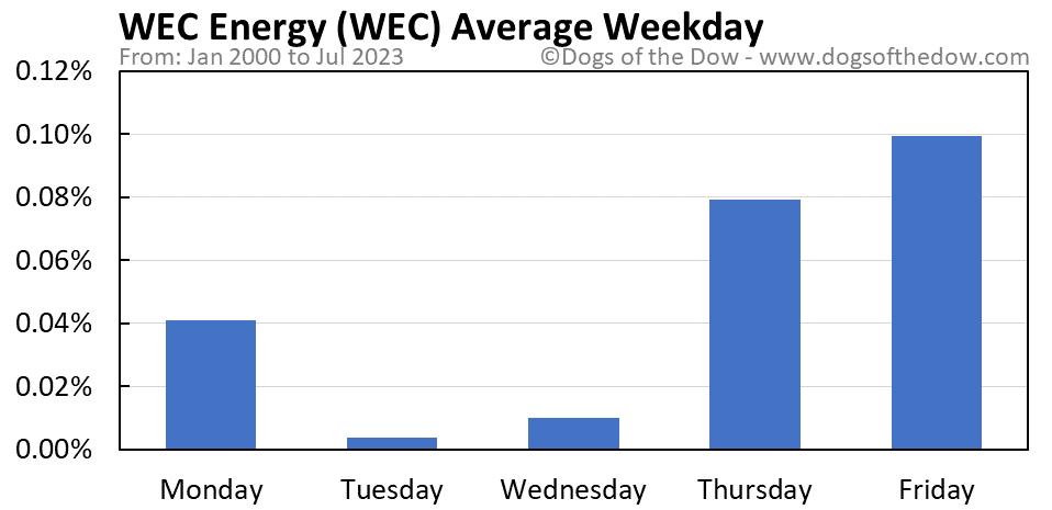 WEC average weekday chart