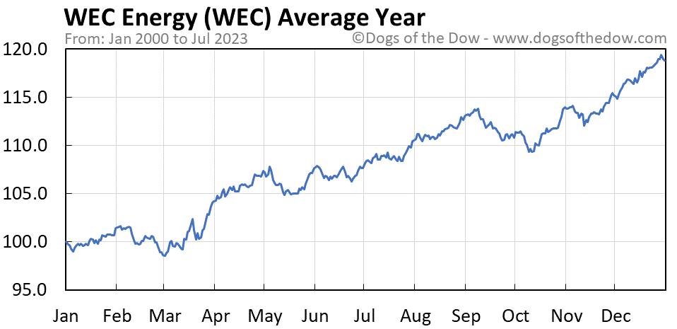 WEC average year chart