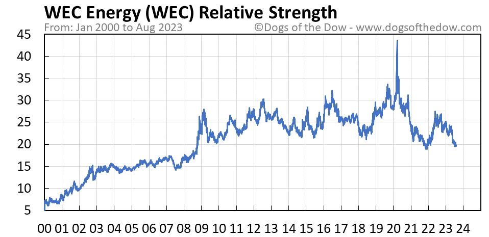 WEC relative strength chart