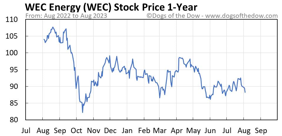 WEC 1-year stock price chart