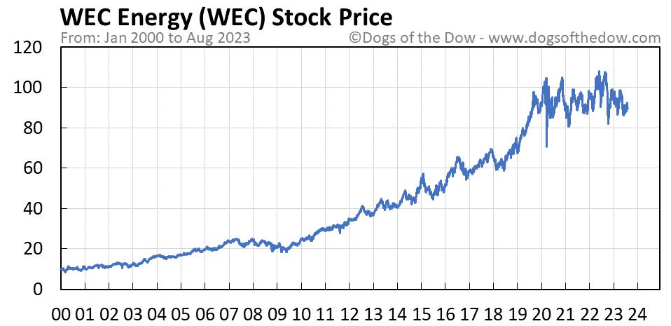 WEC stock price chart