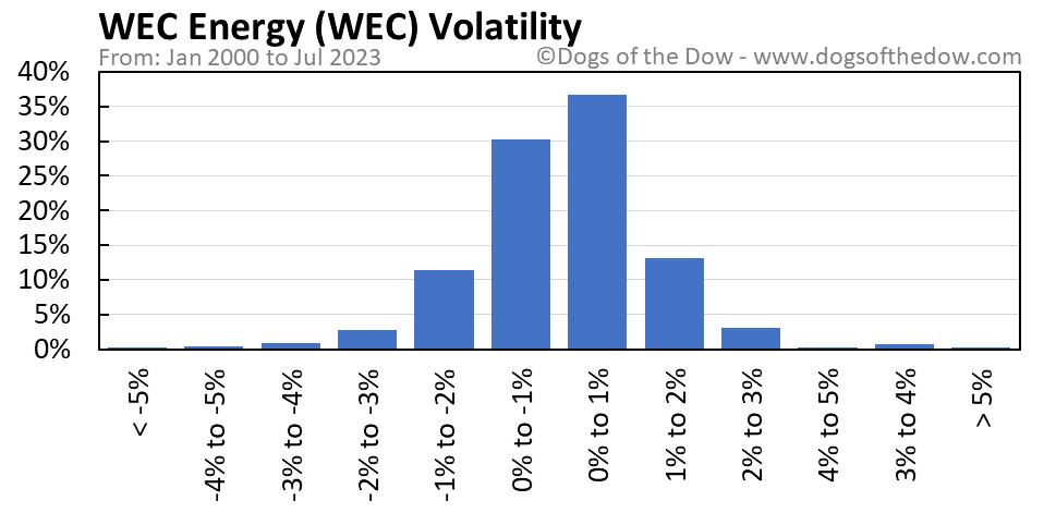 WEC volatility chart