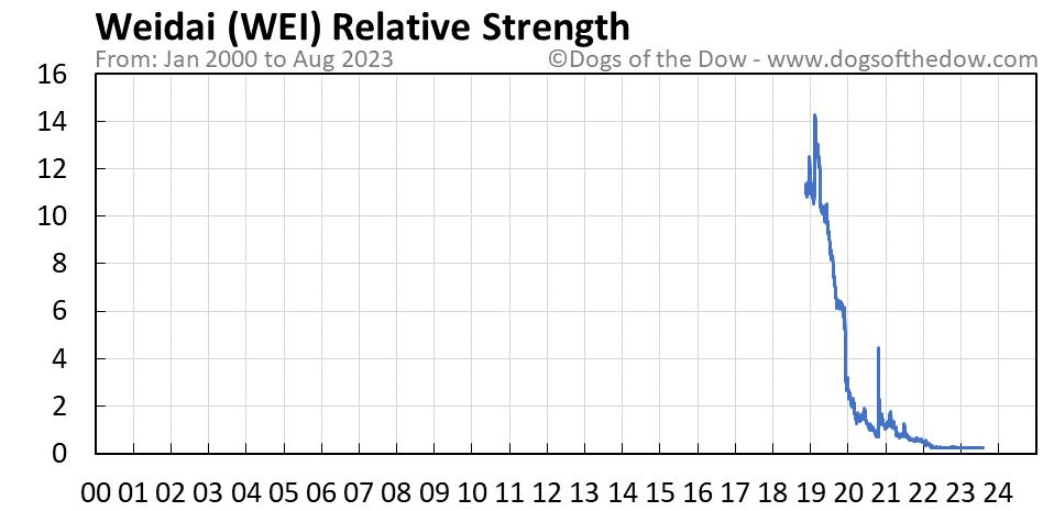 WEI relative strength chart