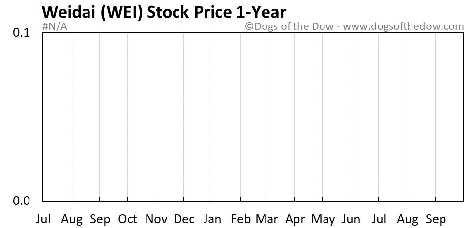 WEI 1-year stock price chart
