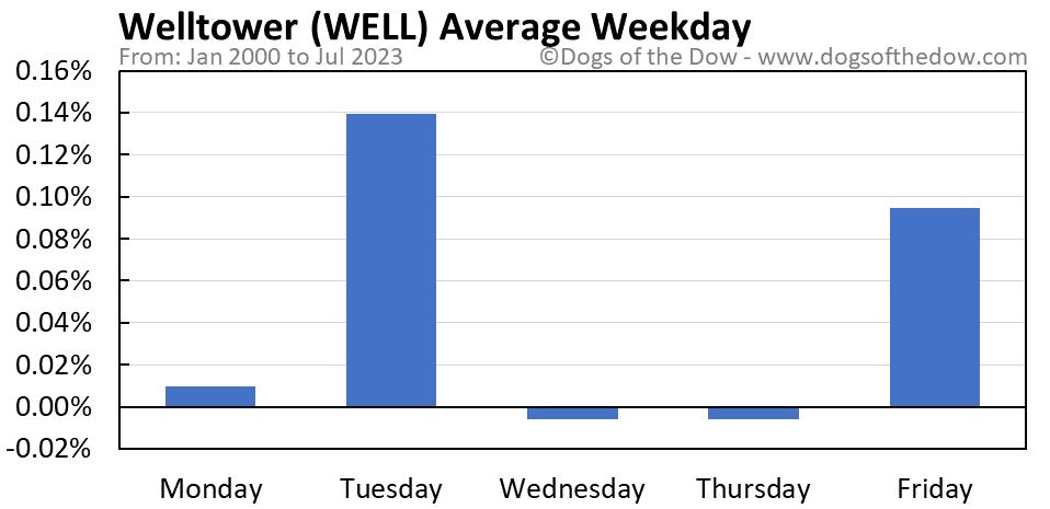WELL average weekday chart