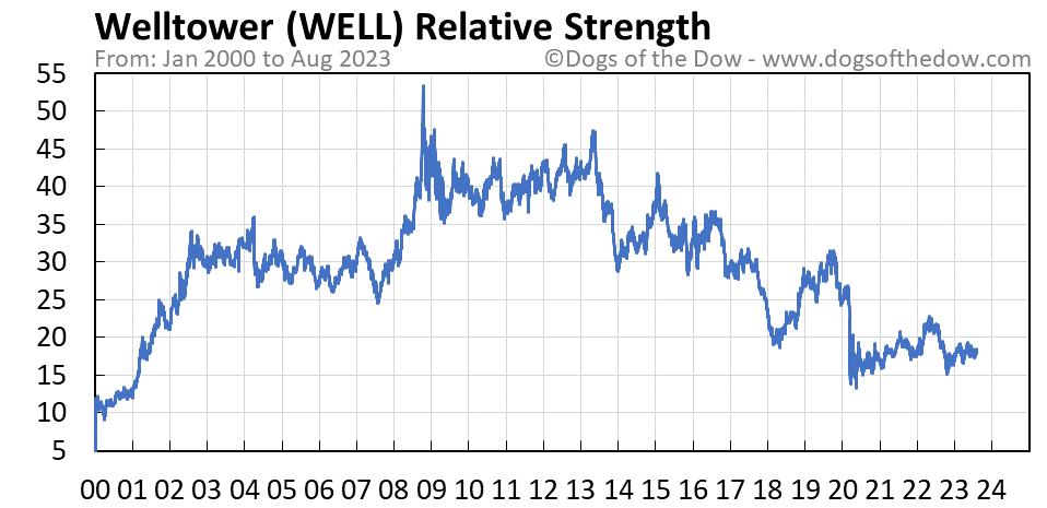 WELL relative strength chart