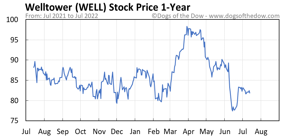 WELL 1-year stock price chart
